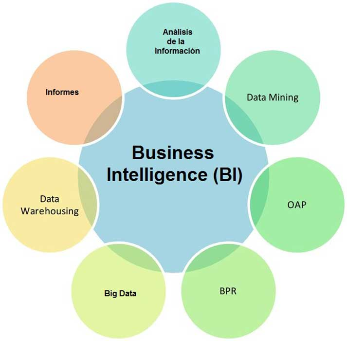 Inteligencia corporativa
